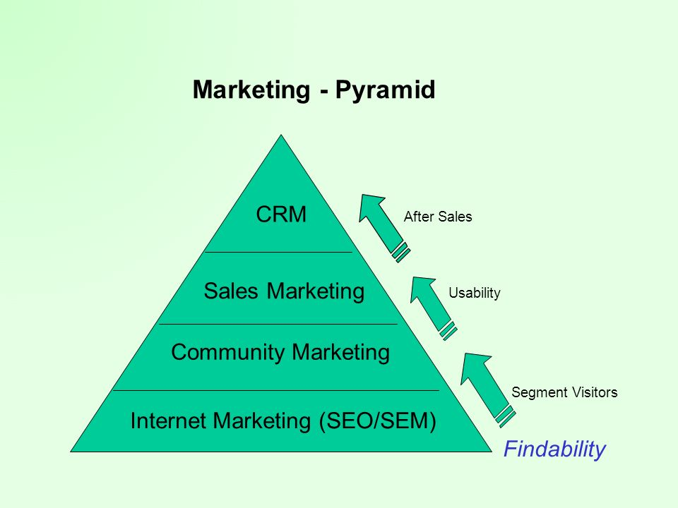 Marketing - Pyramid CRM Sales Marketing Community Marketing Internet Marketing (SEO/SEM) After Sales Usability Segment Visitors Findability