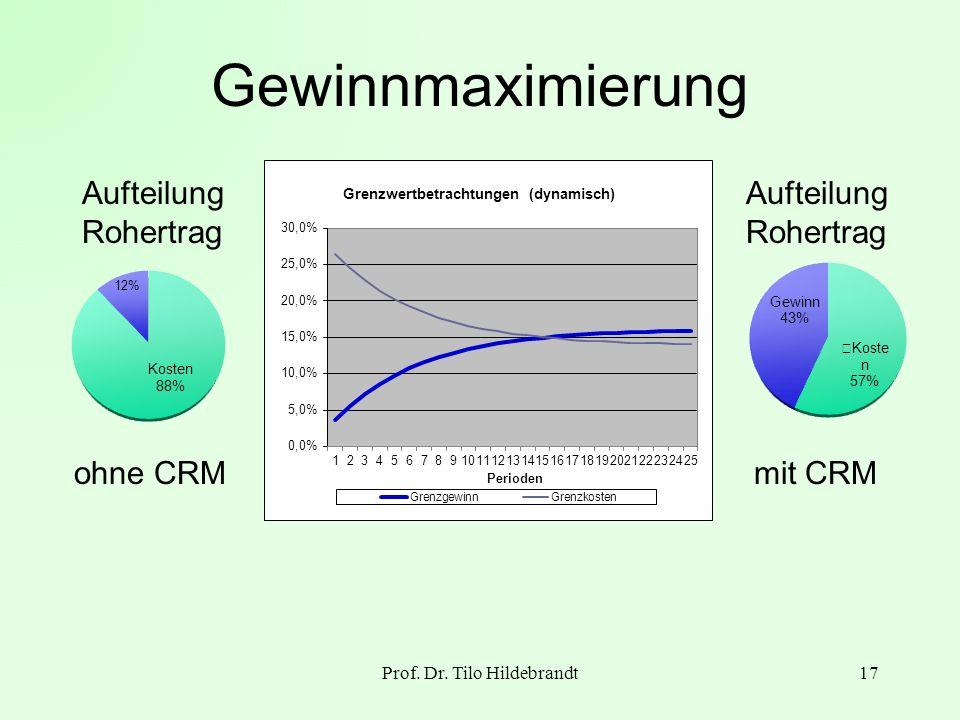 Gewinnmaximierung Prof. Dr. Tilo Hildebrandt17 Gewinn Aufteilung Rohertrag ohne CRMmit CRM