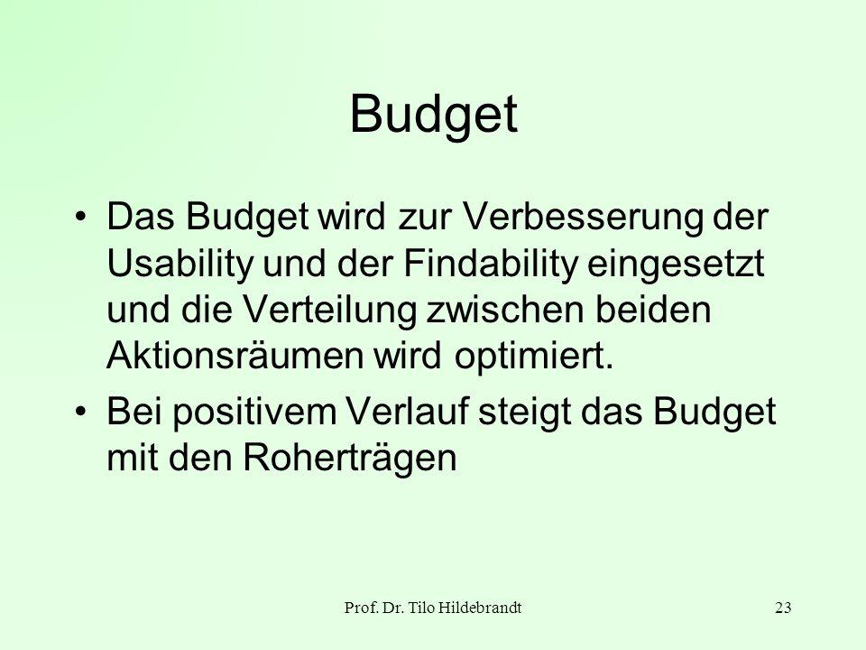 Prof. Dr. Tilo Hildebrandt23 Budget Das Budget wird zur Verbesserung der Usability und der Findability eingesetzt und die Verteilung zwischen beiden A
