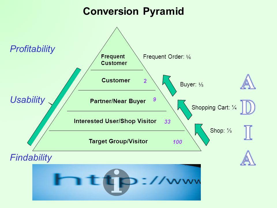 Pull Marketing - CRM Surfer sucht Nutzen, nicht Anbieter Quantität - mehr Kunden ist das Ergebnis von Qualität – bessere Leistungen für bestehende Kunden CRM führt zu dynamischem Optimum (economies of scale) bei Happyfans 16Prof.