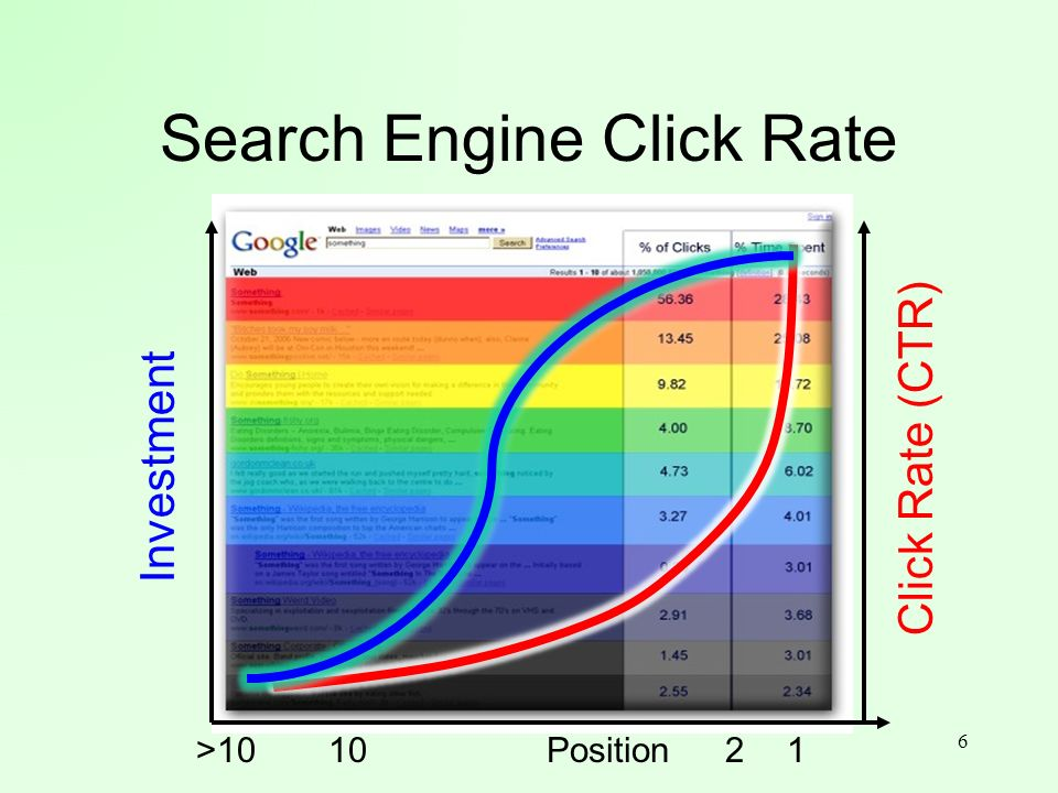 Search Engine Click Rate 6 Position Click Rate (CTR) 110>10 Investment 2
