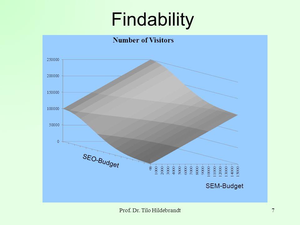 Optimizing Findability Prof. Dr. T. Hildebrandt8 Klick Budget