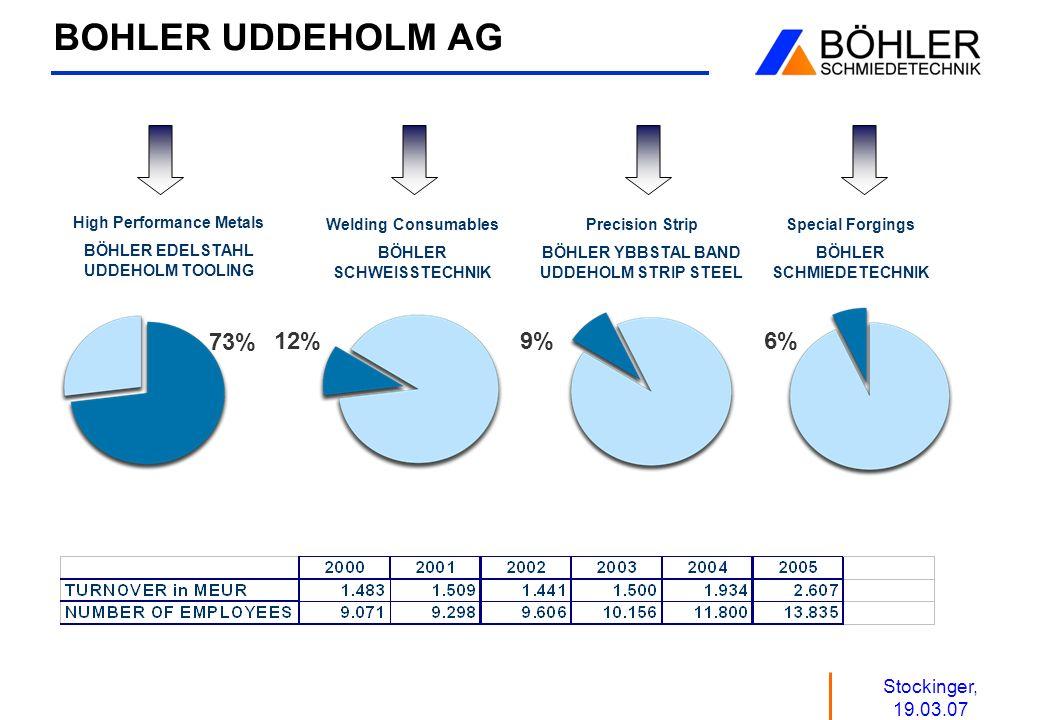 Stockinger, 19.03.07 BOHLER UDDEHOLM AG High Performance Metals BÖHLER EDELSTAHL UDDEHOLM TOOLING Precision Strip BÖHLER YBBSTAL BAND UDDEHOLM STRIP S