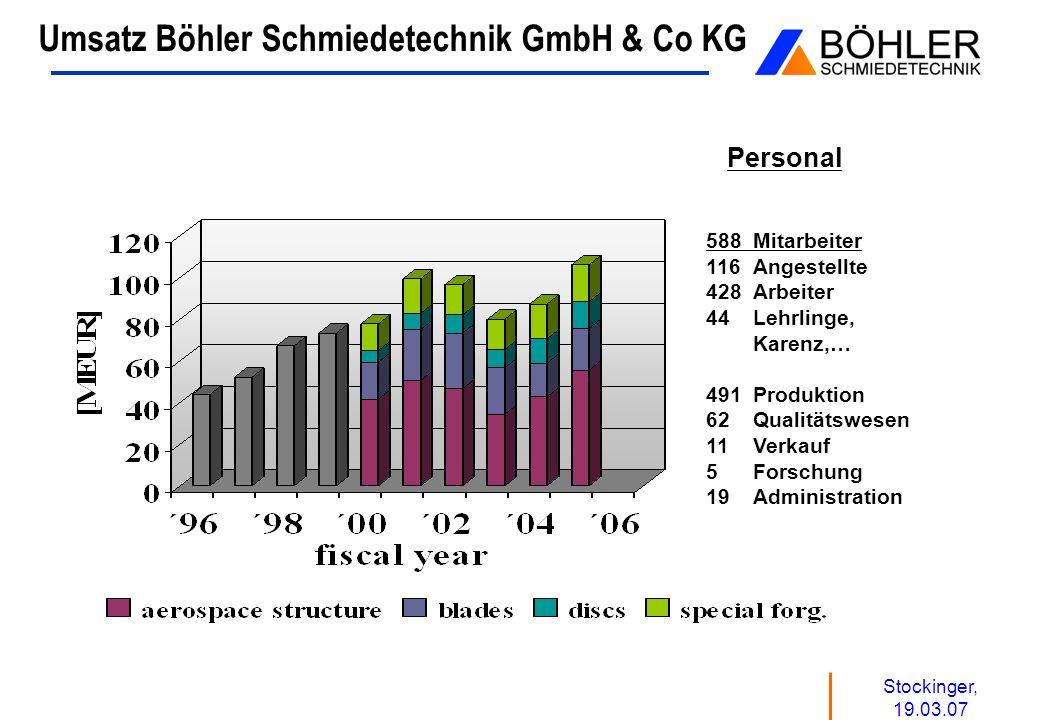Stockinger, 19.03.07 Umsatz Böhler Schmiedetechnik GmbH & Co KG Personal 588Mitarbeiter 116 Angestellte 428 Arbeiter 44 Lehrlinge, Karenz,… 491 Produk