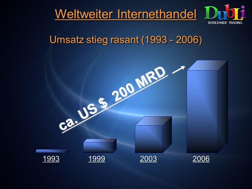Weltweiter Internethandel Umsatz stieg rasant (1993 - 2006) Weltweiter Internethandel Umsatz stieg rasant (1993 - 2006) 1993200319992006 ca. US $ 200