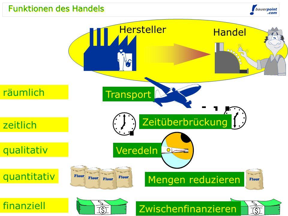 Funktionen des Handels räumlich zeitlich qualitativ quantitativ finanziell..... Transport Zeitüberbrückung Veredeln Mengen reduzieren Zwischenfinanzie