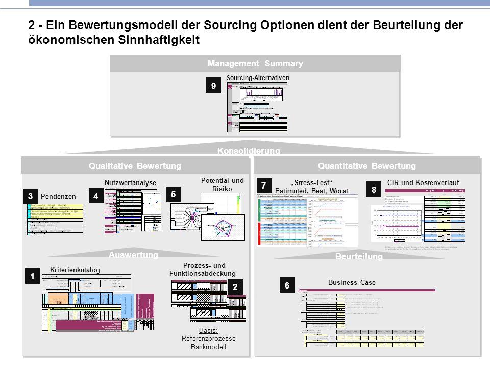 2 - Ein Bewertungsmodell der Sourcing Optionen dient der Beurteilung der ökonomischen Sinnhaftigkeit Qualitative BewertungQuantitative Bewertung Konso