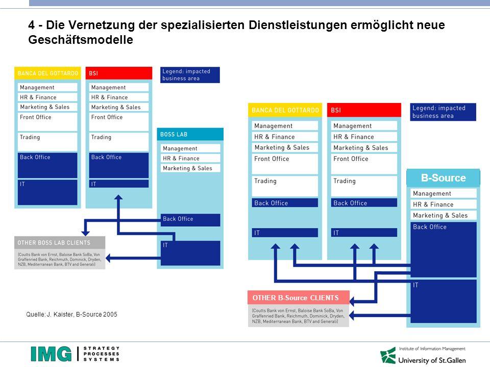 4 - Die Vernetzung der spezialisierten Dienstleistungen ermöglicht neue Geschäftsmodelle Quelle: J. Kaister, B-Source 2005 B-Source OTHER B-Source CLI