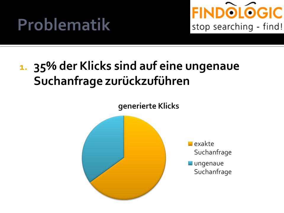 1. 35% der Klicks sind auf eine ungenaue Suchanfrage zurückzuführen