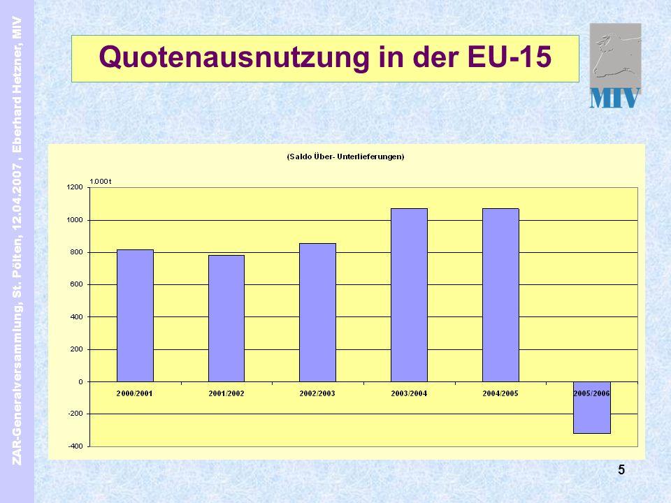 ZAR-Generalversammlung, St. Pölten, 12.04.2007, Eberhard Hetzner, MIV 5 Quotenausnutzung in der EU-15
