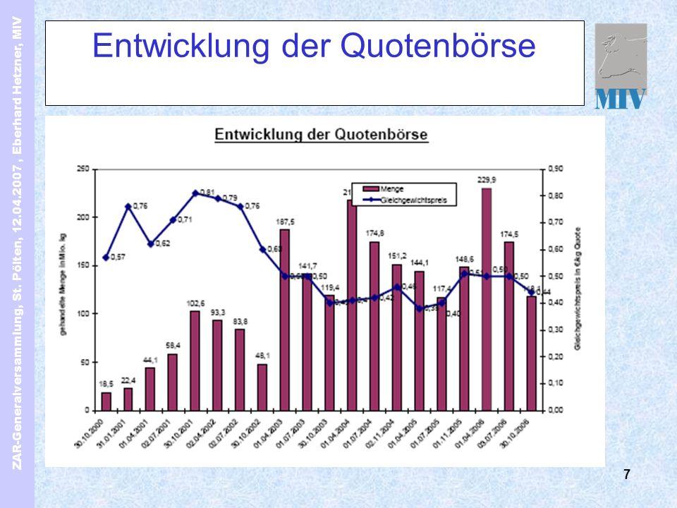 ZAR-Generalversammlung, St. Pölten, 12.04.2007, Eberhard Hetzner, MIV 7 Entwicklung der Quotenbörse