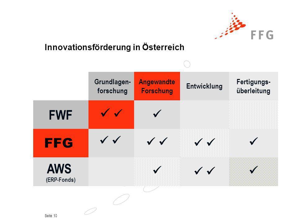 Seite 10 Innovationsförderung in Österreich Grundlagen- forschung FWF FFG AWS (ERP-Fonds) Angewandte Forschung Entwicklung Fertigungs- überleitung
