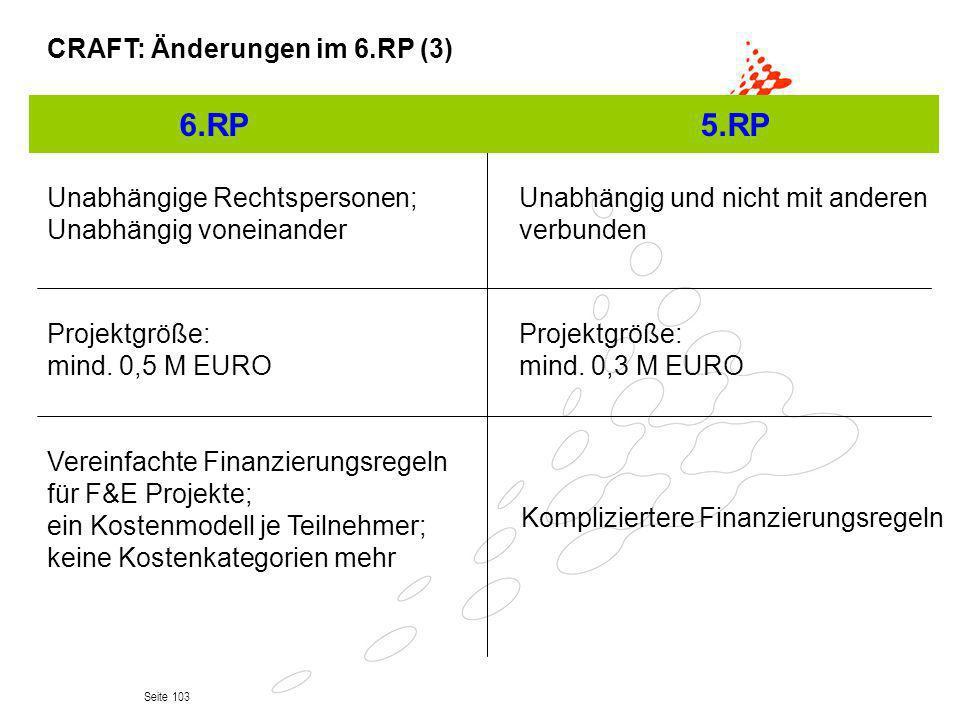 Seite 103 CRAFT: Änderungen im 6.RP (3) Unabhängige Rechtspersonen; Unabhängig voneinander Projektgröße: mind. 0,5 M EURO Vereinfachte Finanzierungsre