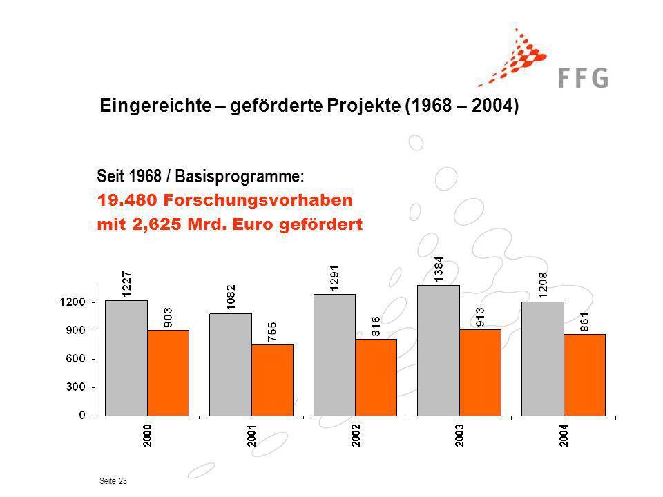 Seite 23 Eingereichte – geförderte Projekte (1968 – 2004) Seit 1968 / Basisprogramme: 19.480 Forschungsvorhaben mit 2,625 Mrd. Euro gefördert