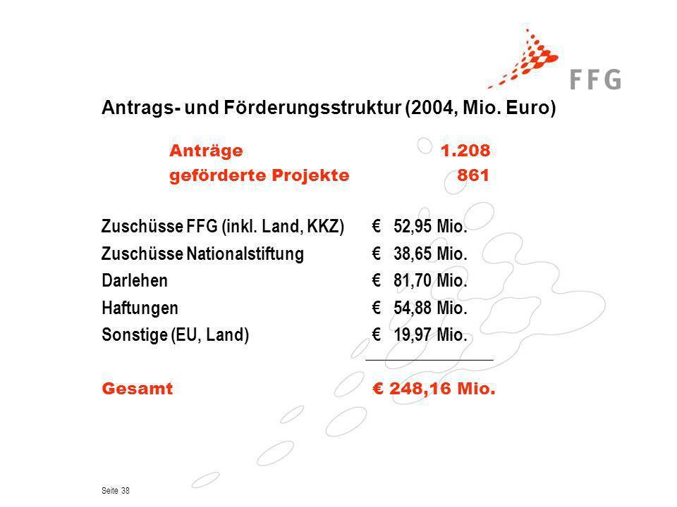 Seite 38 Antrags- und Förderungsstruktur (2004, Mio. Euro) Anträge 1.208 geförderte Projekte 861 Zuschüsse FFG (inkl. Land, KKZ) 52,95 Mio. Zuschüsse