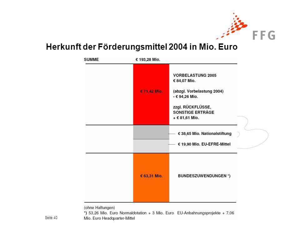 Seite 40 Herkunft der Förderungsmittel 2004 in Mio. Euro