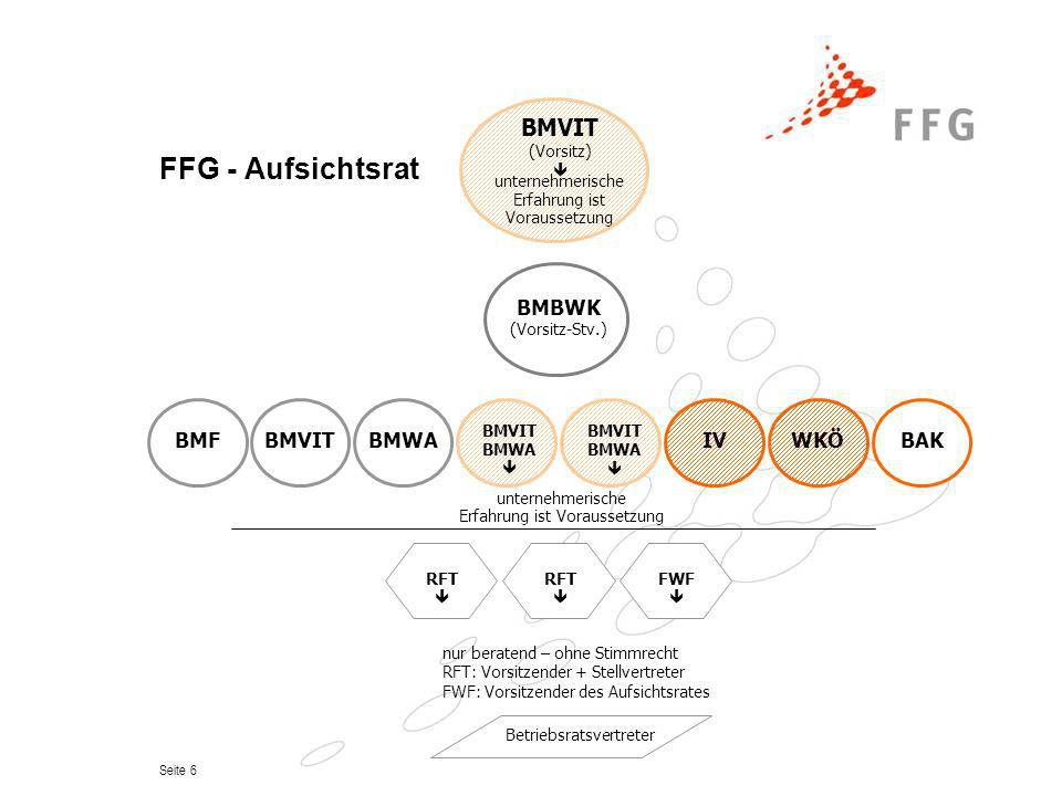Seite 6 FFG - Aufsichtsrat RFT RFT FWF nur beratend – ohne Stimmrecht RFT: Vorsitzender + Stellvertreter FWF: Vorsitzender des Aufsichtsrates BMVIT (V