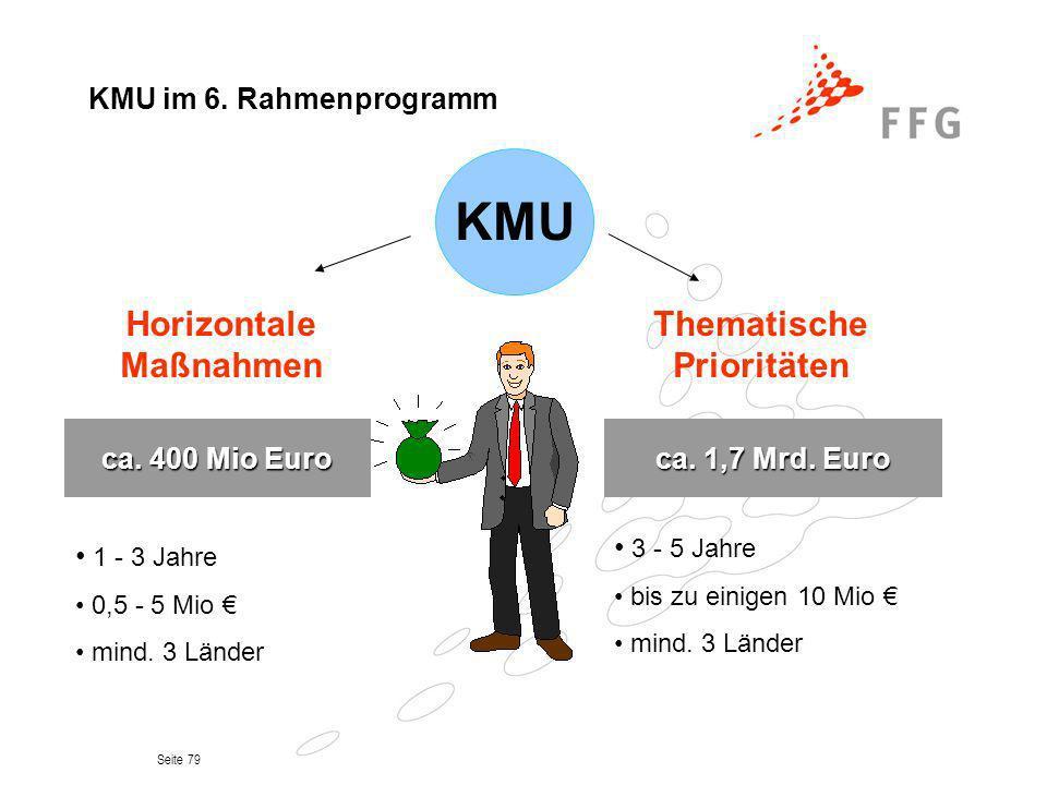 Seite 79 KMU KMU im 6. Rahmenprogramm ca. 1,7 Mrd. Euro ca. 400 Mio Euro Thematische Prioritäten Horizontale Maßnahmen 1 - 3 Jahre 0,5 - 5 Mio mind. 3