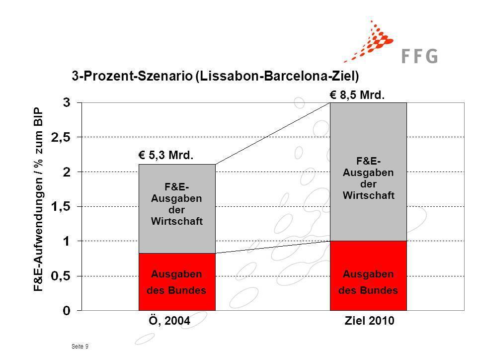 Seite 9 3-Prozent-Szenario (Lissabon-Barcelona-Ziel) Ö, 2004Ziel 2010 F&E- Ausgaben der Wirtschaft F&E-Aufwendungen / % zum BIP 5,3 Mrd. 8,5 Mrd. Ausg
