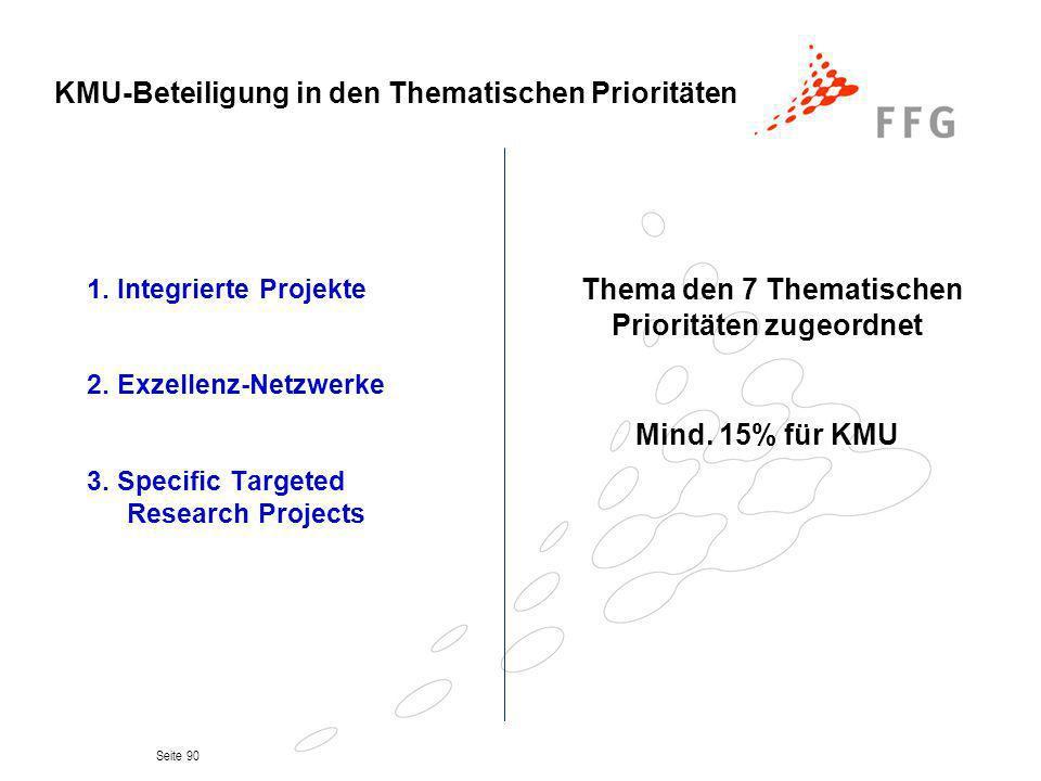 Seite 90 KMU-Beteiligung in den Thematischen Prioritäten 1. Integrierte Projekte 2. Exzellenz-Netzwerke 3. Specific Targeted Research Projects Thema d