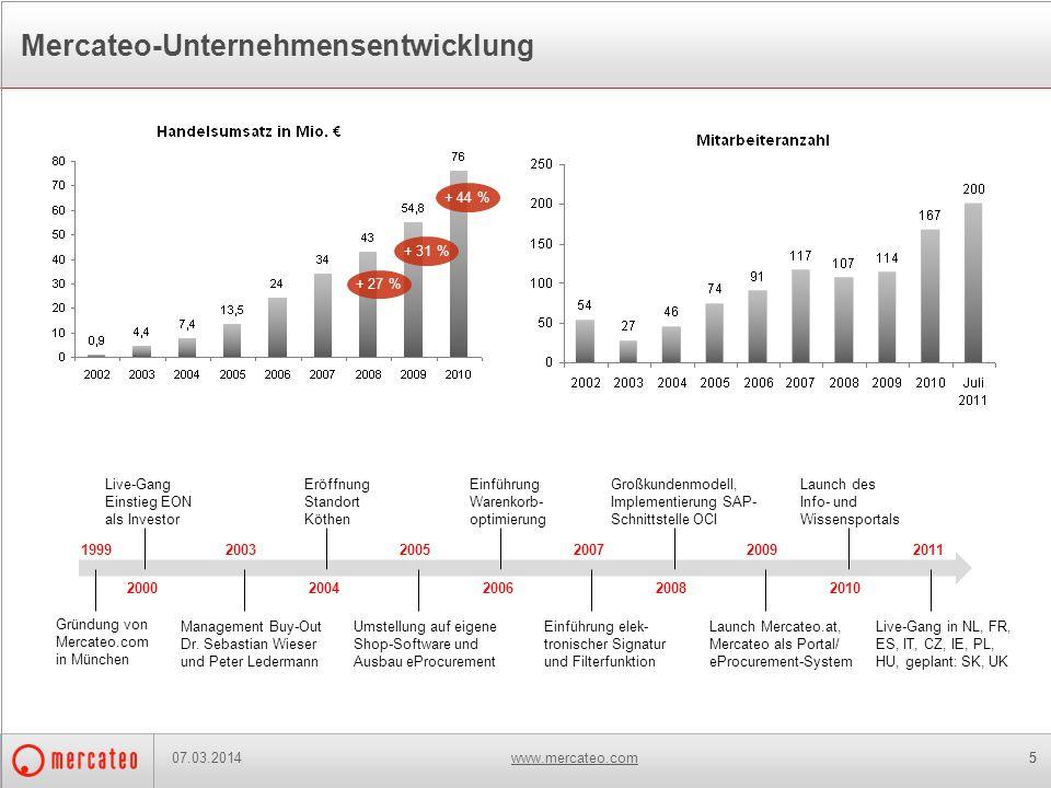 www.mercateo.com5 Mercateo-Unternehmensentwicklung Gründung von Mercateo.com in München 1999 2000 Live-Gang Einstieg EON als Investor 2003 Management