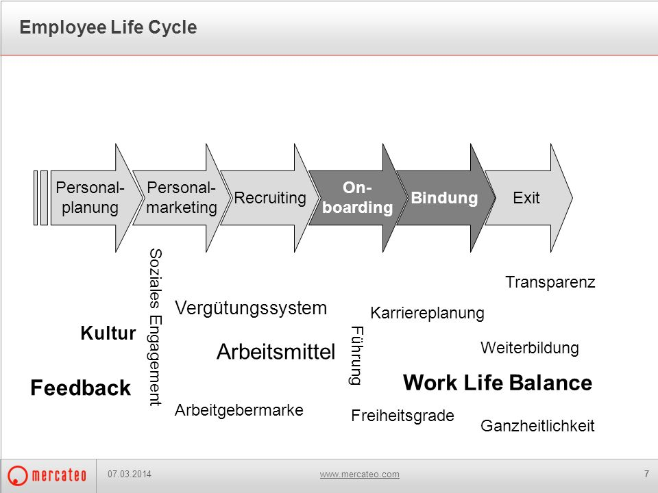 www.mercateo.com77 Employee Life Cycle 07.03.2014 Personal- planung Personal- marketing Recruiting On- boarding BindungExit Kultur Führung Karrierepla