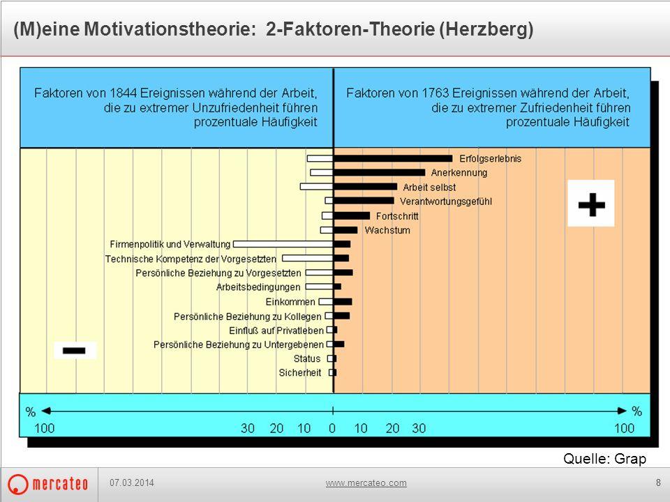 www.mercateo.com88 (M)eine Motivationstheorie: 2-Faktoren-Theorie (Herzberg) Die Mercateo-Beschaffungsplattform bildet den freien Markt ab und folgt d