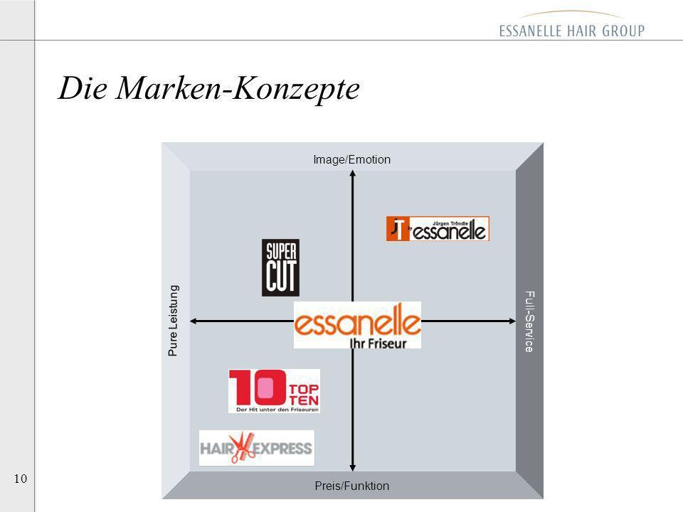 10 Image/Emotion Full-Service Pure Leistung Preis/Funktion Die Marken-Konzepte