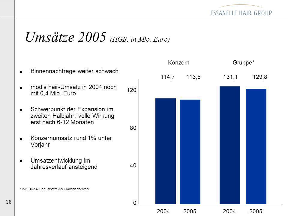 18 2004 2005 Umsätze 2005 (HGB, in Mio. Euro) 114,7 113,5 131,1 129,8 120 80 40 0 n Binnennachfrage weiter schwach n mods hair-Umsatz in 2004 noch mit
