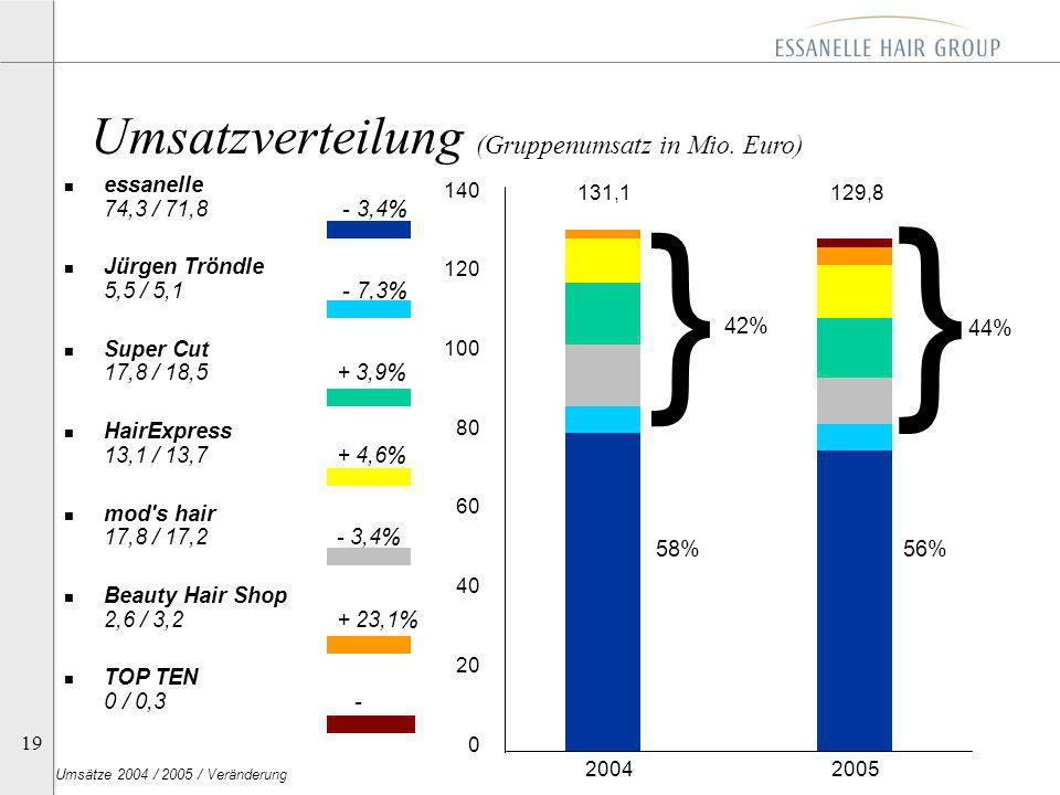 19 2004 2005 n essanelle 74,3 / 71,8 - 3,4% n Jürgen Tröndle 5,5 / 5,1 - 7,3% n Super Cut 17,8 / 18,5 + 3,9% n HairExpress 13,1 / 13,7 + 4,6% n mod's