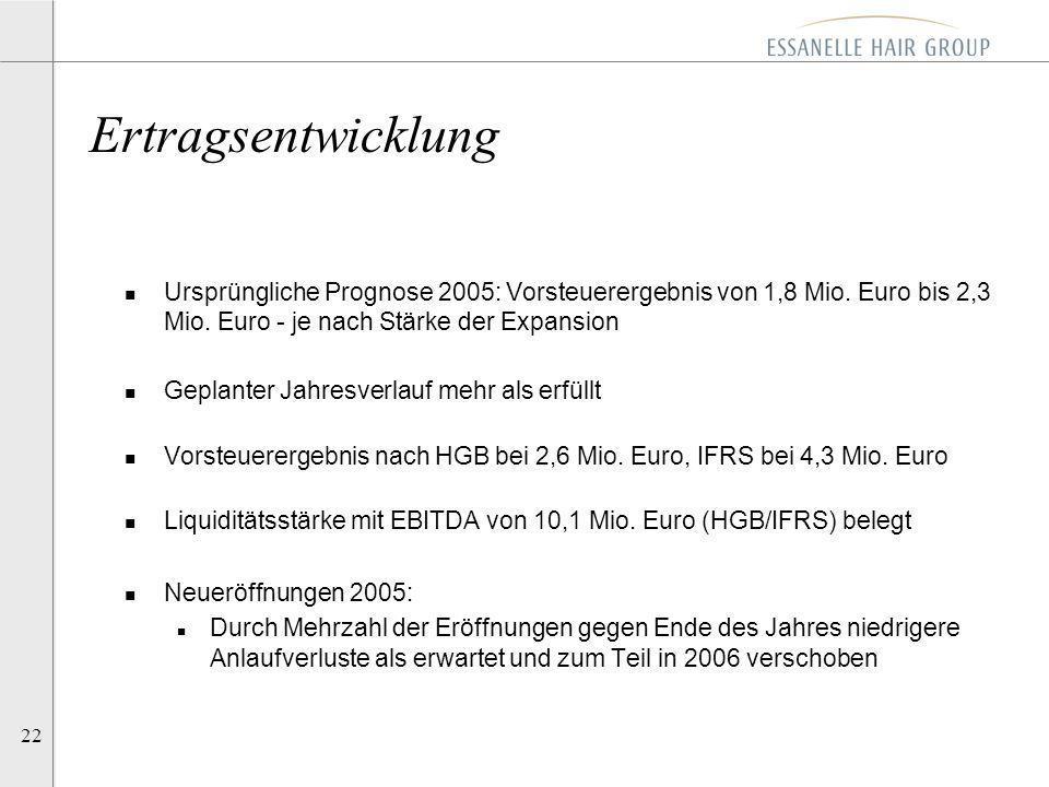 22 n Ursprüngliche Prognose 2005: Vorsteuerergebnis von 1,8 Mio. Euro bis 2,3 Mio. Euro - je nach Stärke der Expansion n Geplanter Jahresverlauf mehr