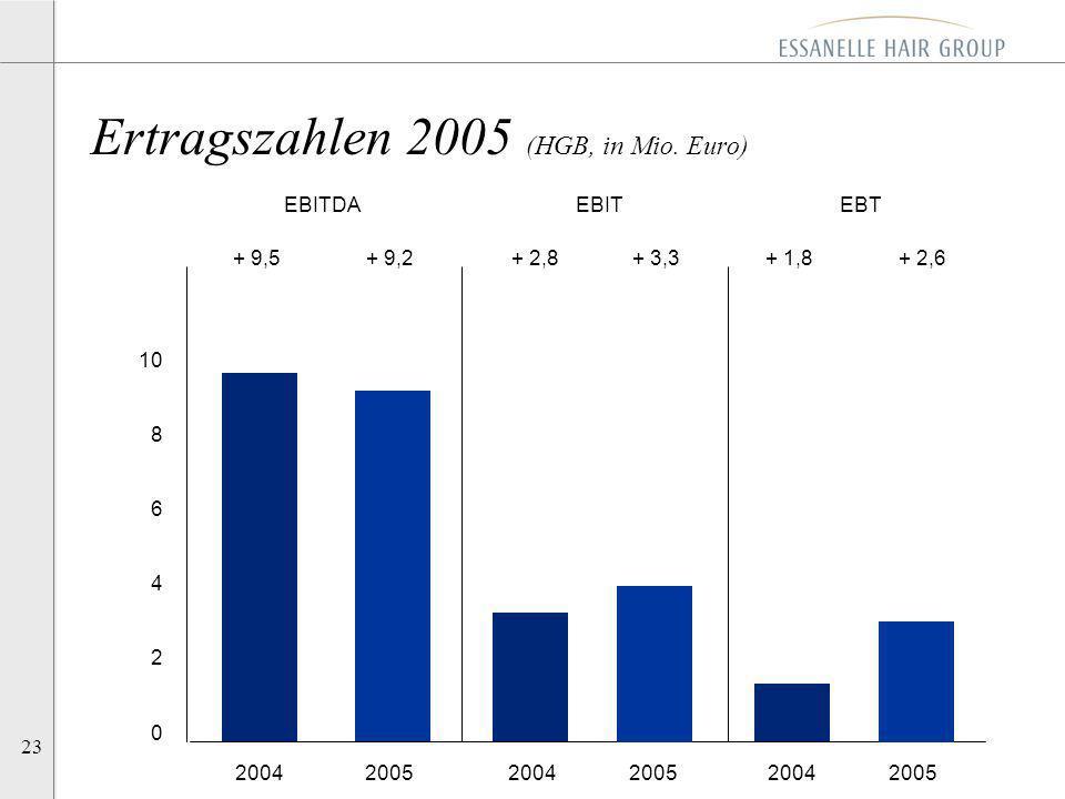 23 Ertragszahlen 2005 (HGB, in Mio. Euro) 2004 2005 2004 2005 2004 2005 10 8 6 4 2 0 + 3,3+ 9,5+ 2,8+ 1,8+ 2,6 EBITDA EBIT EBT + 9,2