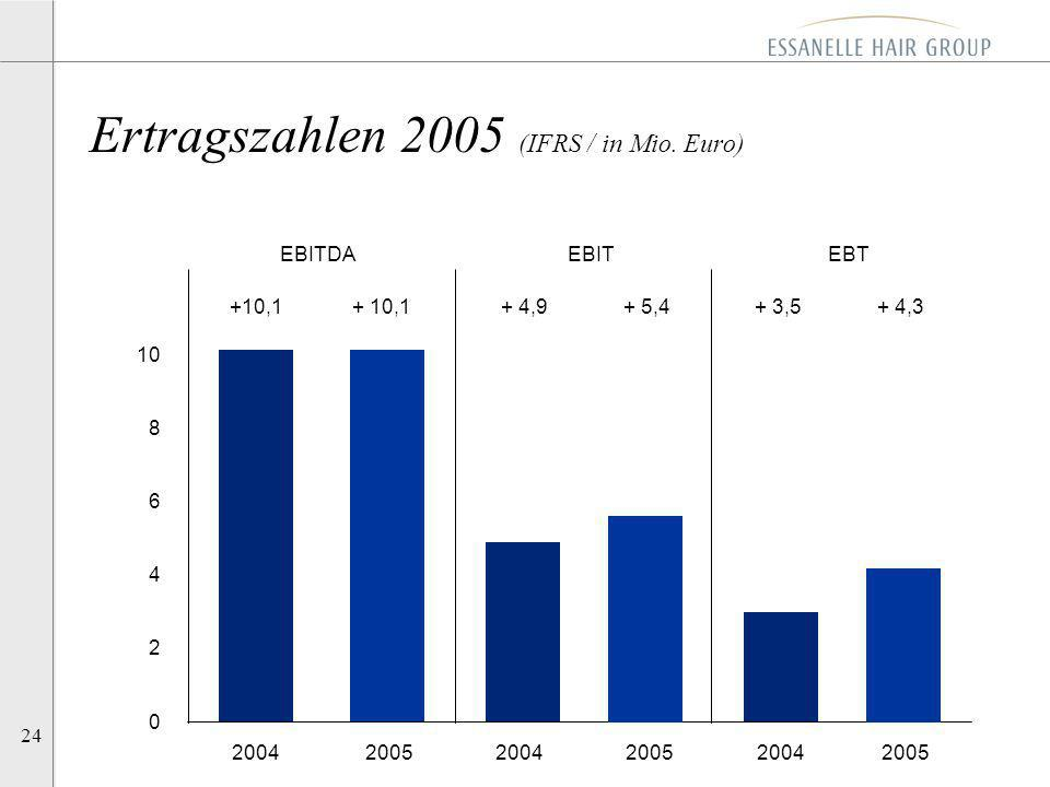 24 Ertragszahlen 2005 (IFRS / in Mio. Euro) 2004 2005 2004 2005 2004 2005 10 8 6 4 2 0 + 5,4+10,1+ 4,9+ 3,5+ 4,3 EBITDA EBIT EBT + 10,1