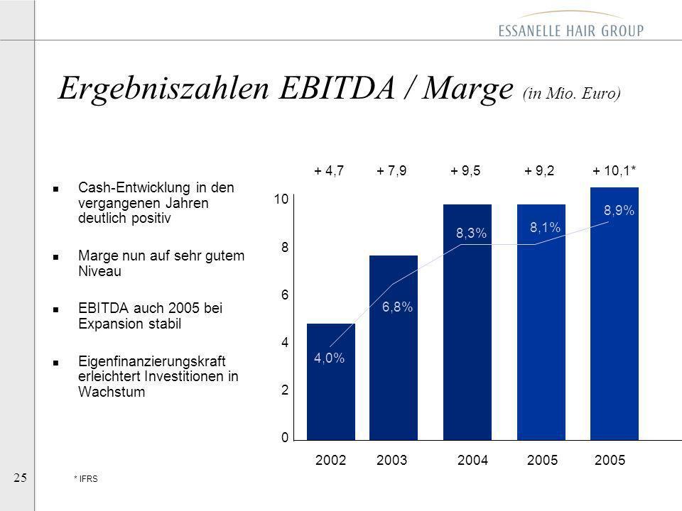 25 Ergebniszahlen EBITDA / Marge (in Mio. Euro) 20022003 2004 2005 2005 10 8 6 4 2 0 + 9,2+ 4,7+ 9,5+ 7,9 n Cash-Entwicklung in den vergangenen Jahren