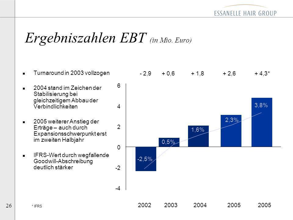 26 Ergebniszahlen EBT (in Mio. Euro) 200220032004 2005 2005 6 4 2 0 -2 -4 + 2,6+ 1,8+ 0,6- 2,9 n Turnaround in 2003 vollzogen n 2004 stand im Zeichen