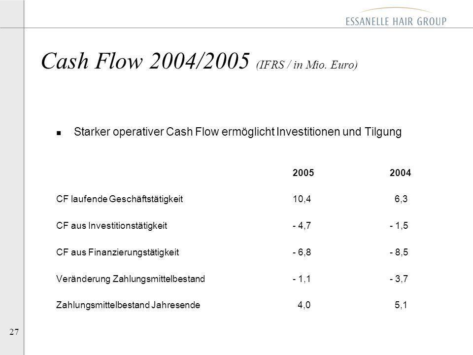 27 n Starker operativer Cash Flow ermöglicht Investitionen und Tilgung 2005 2004 CF laufende Geschäftstätigkeit10,4 6,3 CF aus Investitionstätigkeit-