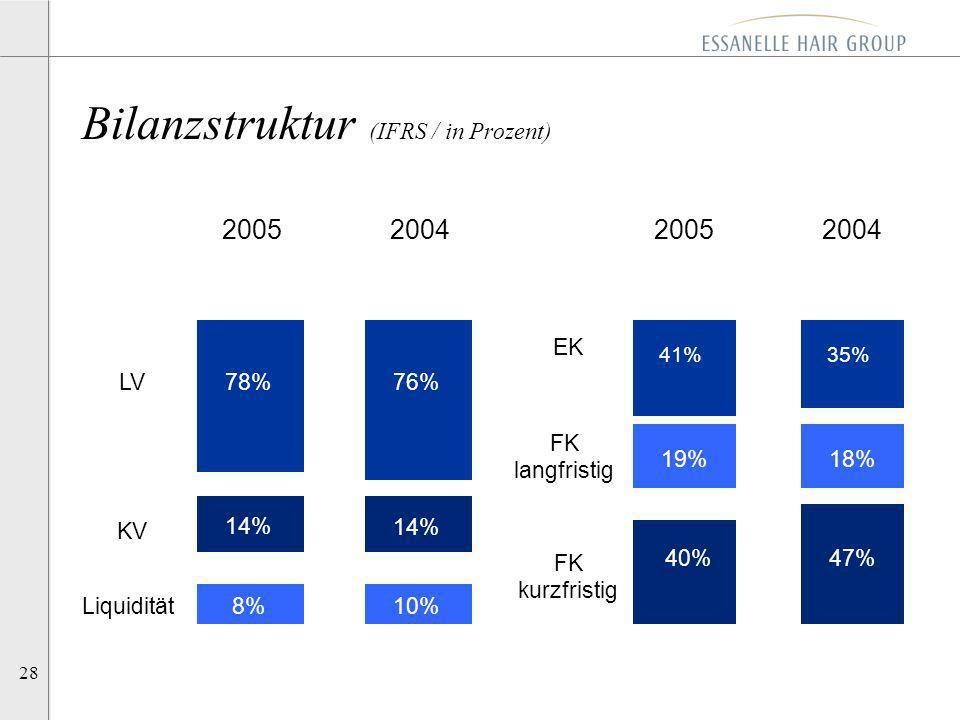 28 Bilanzstruktur (IFRS / in Prozent) 200520042005 14% 76% 10,8 Mio.EK FK langfristig FK kurzfristig KV LV 2004 18% 35% 10%Liquidität 78% 14% 8% 41% 1