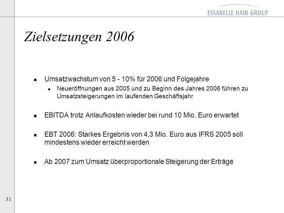 31 n Umsatzwachstum von 5 - 10% für 2006 und Folgejahre n Neueröffnungen aus 2005 und zu Beginn des Jahres 2006 führen zu Umsatzsteigerungen im laufen