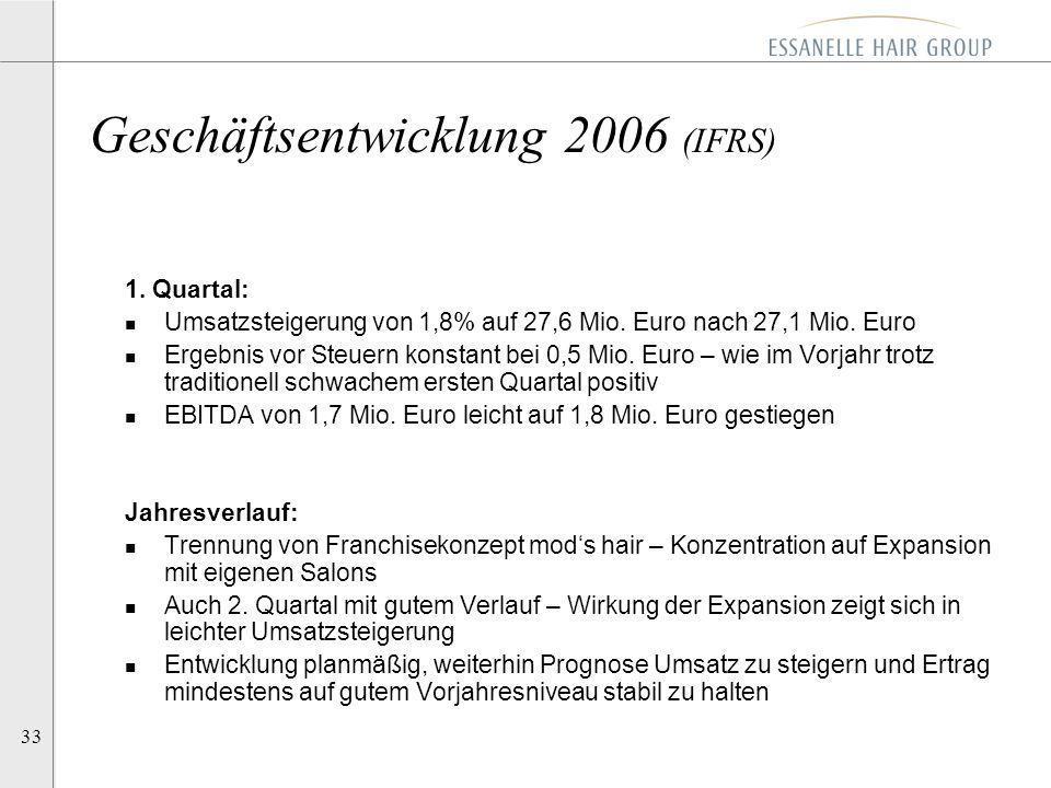 33 1. Quartal: n Umsatzsteigerung von 1,8% auf 27,6 Mio. Euro nach 27,1 Mio. Euro n Ergebnis vor Steuern konstant bei 0,5 Mio. Euro – wie im Vorjahr t