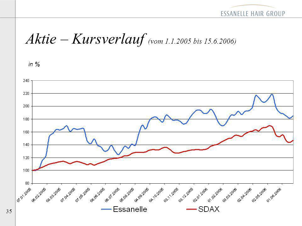 35 Aktie – Kursverlauf (vom 1.1.2005 bis 15.6.2006) in %