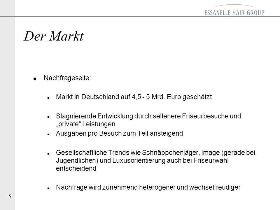 5 n Nachfrageseite: n Markt in Deutschland auf 4,5 - 5 Mrd. Euro geschätzt n Stagnierende Entwicklung durch seltenere Friseurbesuche und private Leist