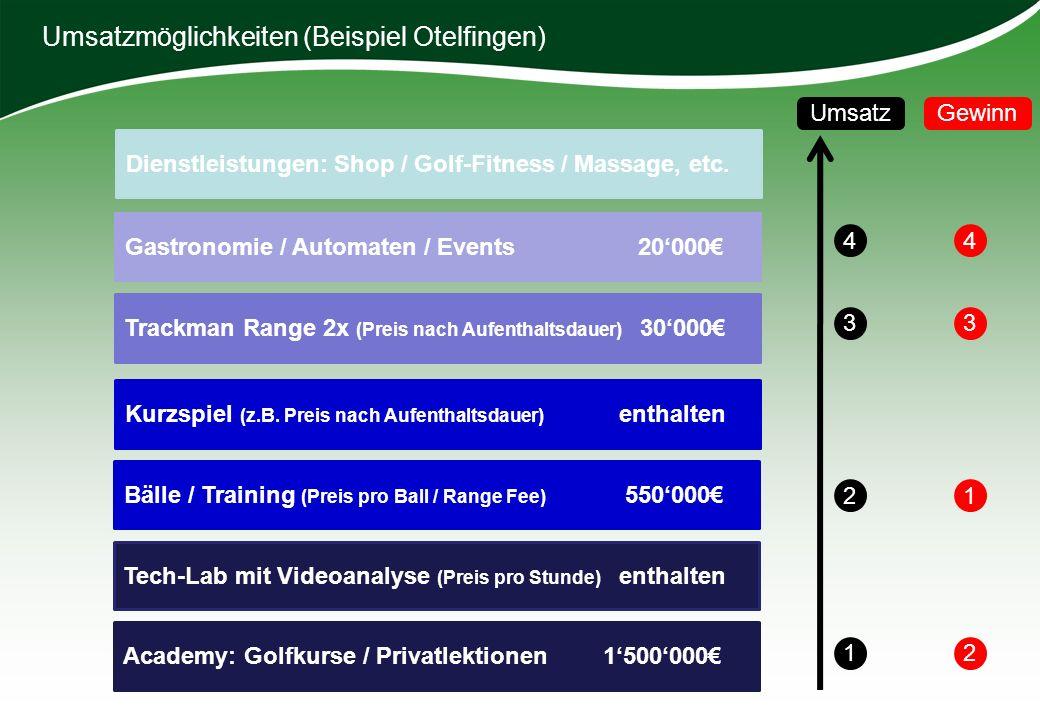 Umsatzmöglichkeiten (Beispiel Otelfingen) Bälle / Training (Preis pro Ball / Range Fee) 550000 Kurzspiel (z.B. Preis nach Aufenthaltsdauer) enthalten
