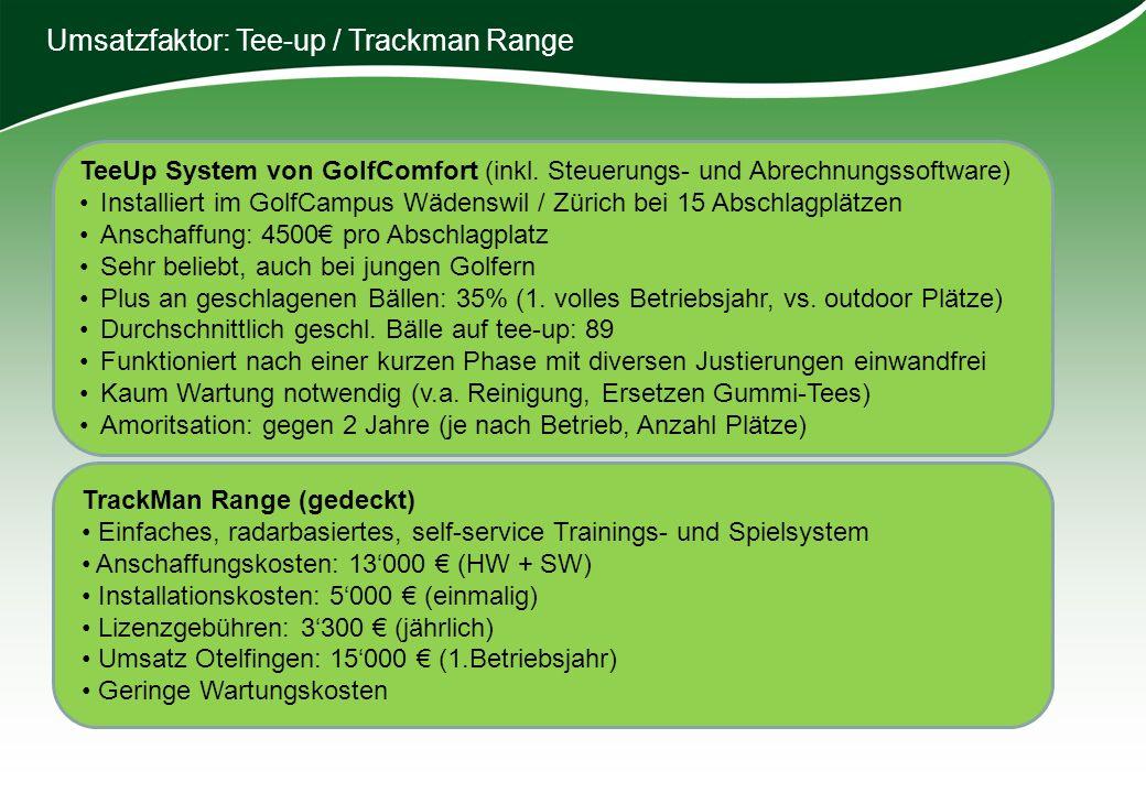 Umsatzfaktor: Tee-up / Trackman Range TeeUp System von GolfComfort (inkl. Steuerungs- und Abrechnungssoftware) Installiert im GolfCampus Wädenswil / Z