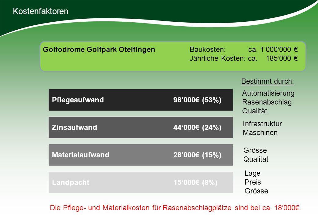 Kostenfaktoren Landpacht 15000 (8%) Materialaufwand 28000 (15%) Pflegeaufwand 98000 (53%) Zinsaufwand 44000 (24%) Lage Preis Grösse Qualität Automatis