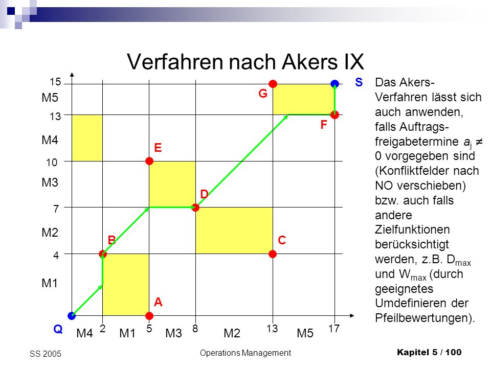 Operations ManagementKapitel 5 / 100 SS 2005 Verfahren nach Akers IX 2 M4 5 M1 8 M3 13 M2 17 M5 M1 M2 M3 M4 M5 4 7 10 13 15 Q S B A E D C G F Das Aker