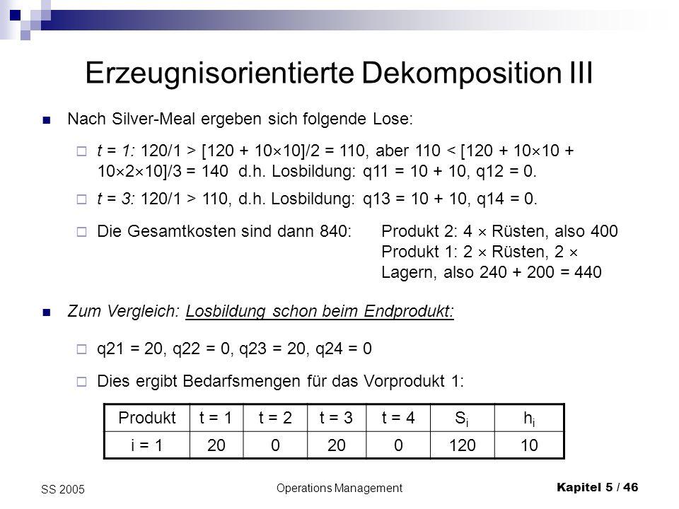 Operations ManagementKapitel 5 / 47 SS 2005 Erzeugnisorientierte Dekomposition IV Nach Silver-Meal ergeben sich folgende Lose: t = 1: 120/1 > [120 + 0]/2 = 60, aber 60 < [120 + 0 + 10 2 20]/3 = 173,3 d.h.