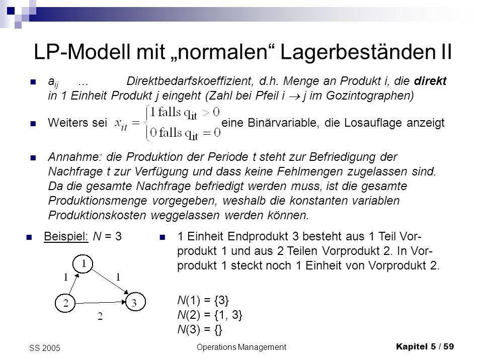 Operations ManagementKapitel 5 / 60 SS 2005 Kosten LP-Formulierung Lager- bilanzen Rüstkosten- verrechnung: Nicht-Negativität: Binärvariable: wobei M eine große Zahl ist.