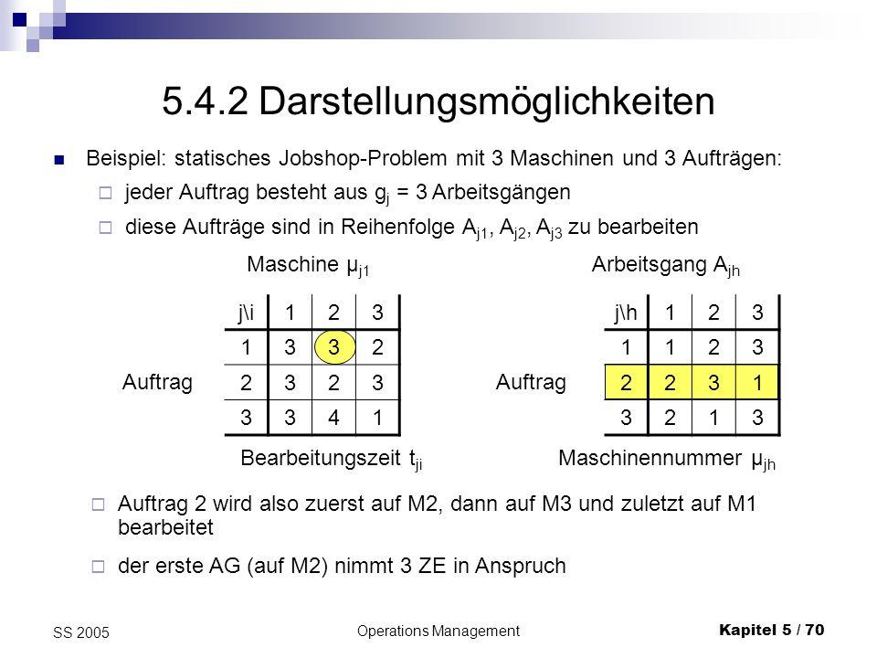 Operations ManagementKapitel 5 / 70 SS 2005 Auftrag 2 wird also zuerst auf M2, dann auf M3 und zuletzt auf M1 bearbeitet der erste AG (auf M2) nimmt 3