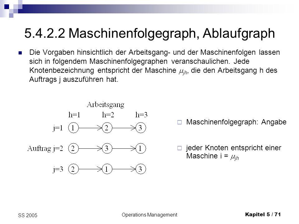 Operations ManagementKapitel 5 / 72 SS 2005 Ablaufgraph II Bei der Bestimmung von Auftragsfolgen ist für jede Maschine i festzulegen, in welcher Reihenfolge die einzelnen Aufträge j = 1, 2, 3 auf ihr zu bearbeiten sind.