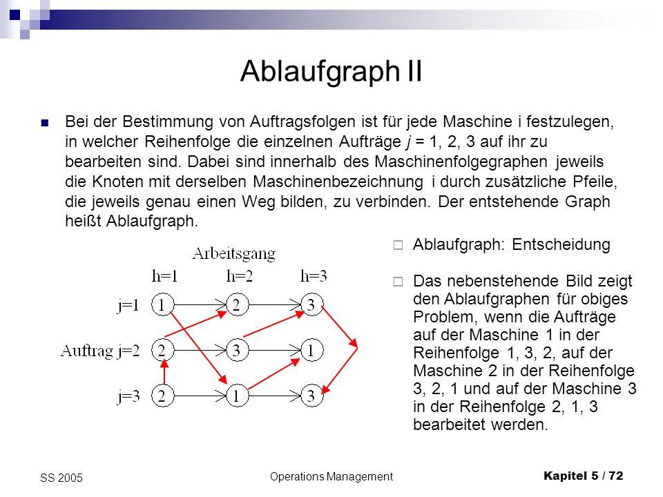 Operations ManagementKapitel 5 / 73 SS 2005 5.4.2.3 Gantt-Diagramm Bei Gantt-Diagrammen werden die Bearbeitungszeiten über der Abszisse (Zeitachse) sowie die Maschinen bzw.